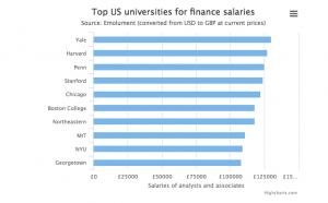 Топ-университеты США для зарплаты в финансах
